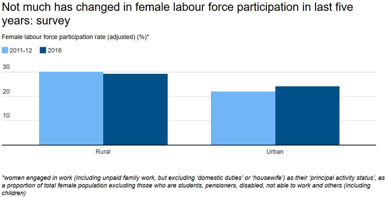 Female workforce participation