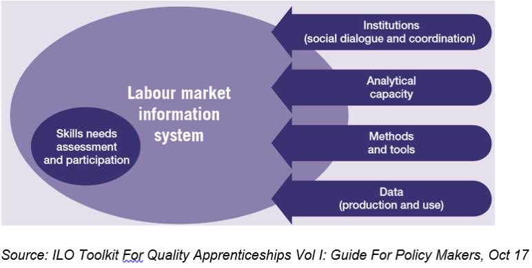 ILO Toolkit for quality apprenticeship
