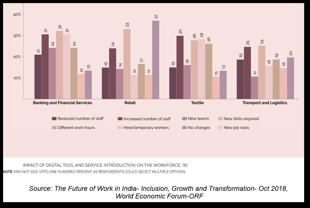 Impact of digital on the workforce