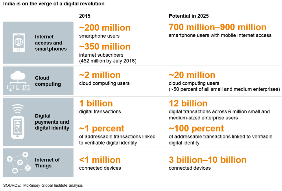 India and the digital revolution